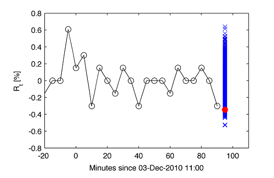 Algorithmic trading and quantitative strategies a tutorial