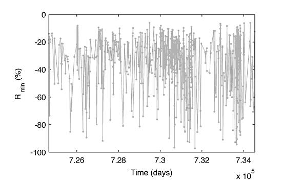 analysis of time