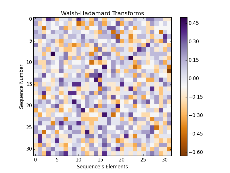Walsh-Hadamard Transforms